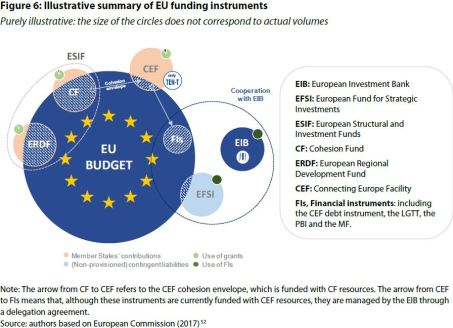 Figure 6: Illustrative summary of EU funding instruments