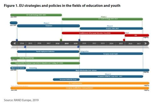 Figure 1. EU strategies and policies in the fields of education and youth