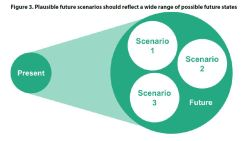Figure 3. Plausible future scenarios should reflect a wide range of possible future states
