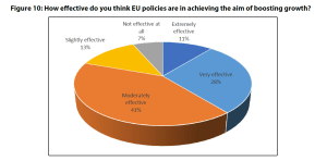 Figure 10: How effective do you think EU policies are in achieving the aim of boosting growth?