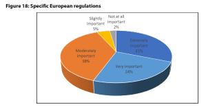 Figure 18: Specific European regulations