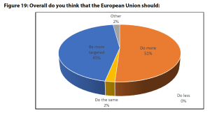 Figure 19: Overall do you think that the European Union should