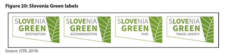 Figure 20: Slovenia Green labels