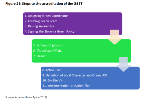 Figure 21: Steps to the accreditation of the GSST