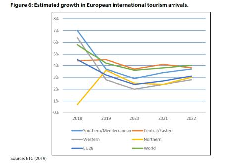 Figure 6: Estimated growth in European international tourism arrivals