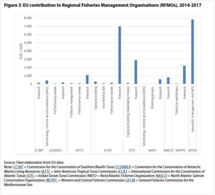 EU contribution to RFMOs between 2014-2017
