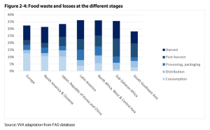 Figure 2 4: Food waste and losses at the different stages