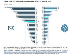 Figure 1: The size of the letter post and parcel sectors by country, 2017