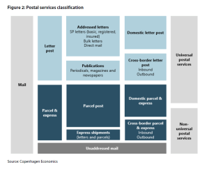Figure 2: Postal services classification