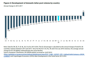 Figure 4: Development of domestic letter post volume by country
