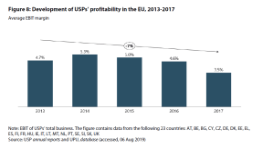 Figure 8: Development of USPs' profitability in the EU, 2013-2017