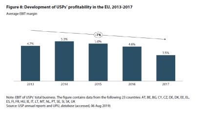 Figure 8: Development of USPs' profitability in the EU, 2013-2017