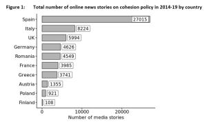Figure 1: Total number of online news stories on cohesion policy in 2014-19 by country