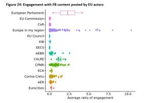 Figure 24: Engagement with FB content posted by EU actors
