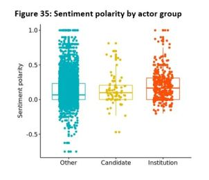 Figure 35: Sentiment polarity by actor group