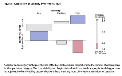 Figure 5: Association of visibility by territorial level