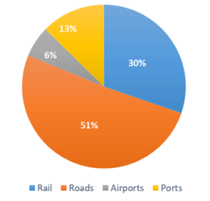 Figure 3: The structure of investments in inland transport infrastructure in Spain in 2017