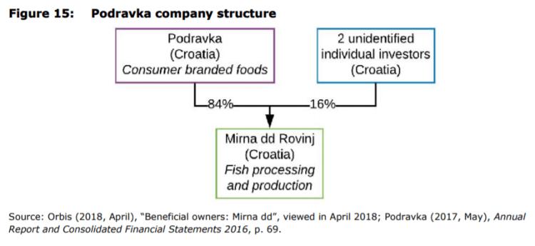Figure 15: Podravka company structure