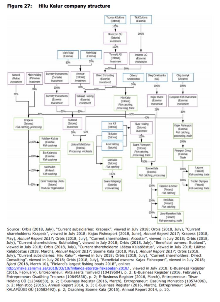 Figure 27: Hiiu Kalur company structure