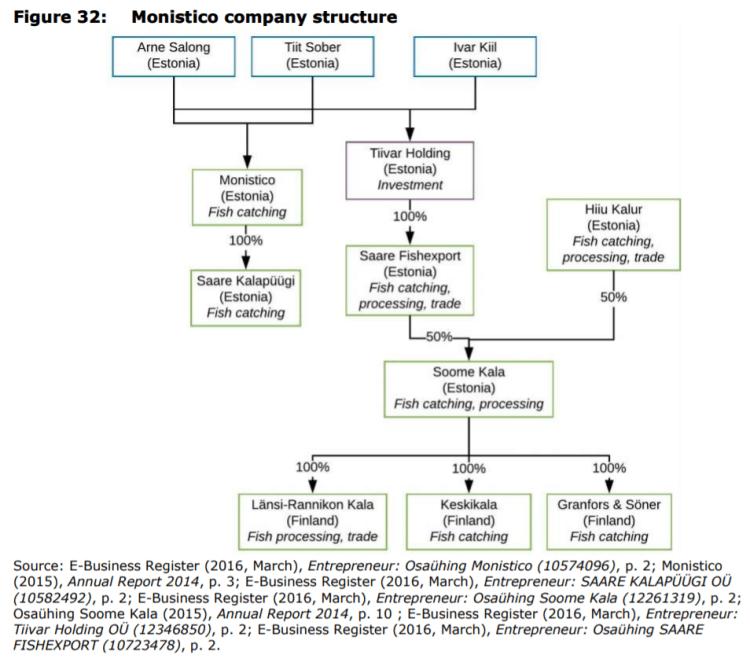 Figure 32: Monistico company structure
