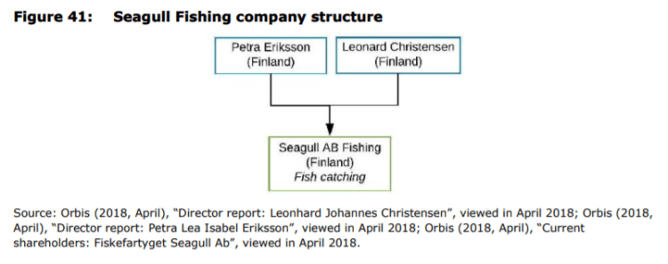 Figure 41: Seagull Fishing company structure