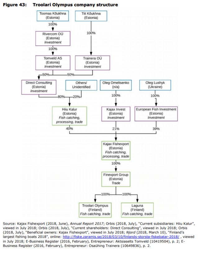 Figure 43: Troolari Olympus company structure