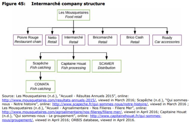 Figure 45: Intermarché company structure