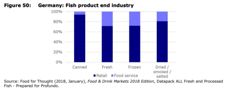 Figure 50: Germany: Fish product end industry