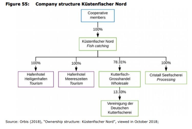 Figure 55: Company structure Küstenfischer Nord