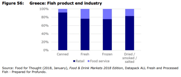 Figure 56: Greece: Fish product end industry