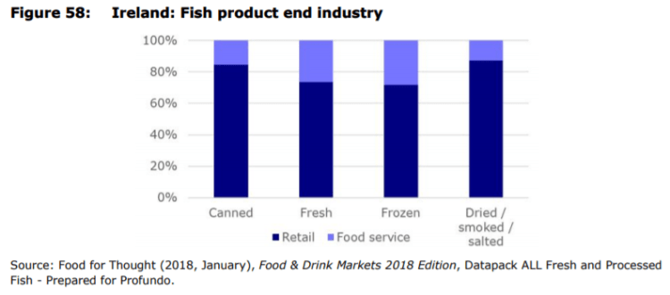 Figure 58: Ireland: Fish product end industry