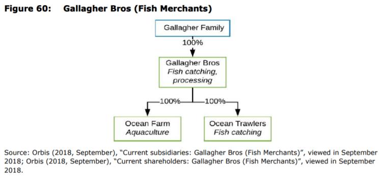 Figure 60: Gallagher Bros (Fish Merchants)