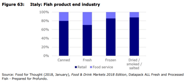 Figure 63: Italy: Fish product end industry