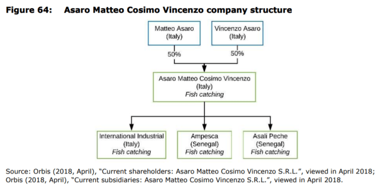 Figure 64: Asaro Matteo Cosimo Vincenzo company structure
