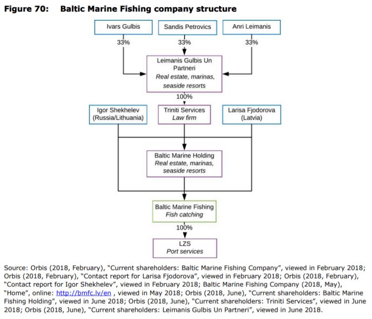 Figure 70: Baltic Marine Fishing company structure