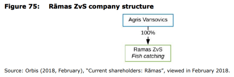 Figure 75: Rāmas ZvS company structure