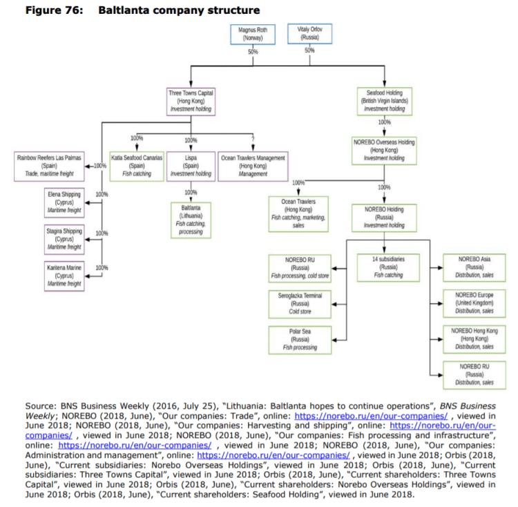 Figure 76: Baltlanta company structure