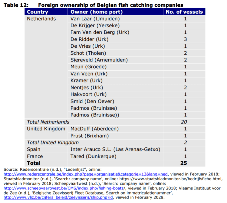 Table 12: Foreign ownership of Belgian fish catching companies