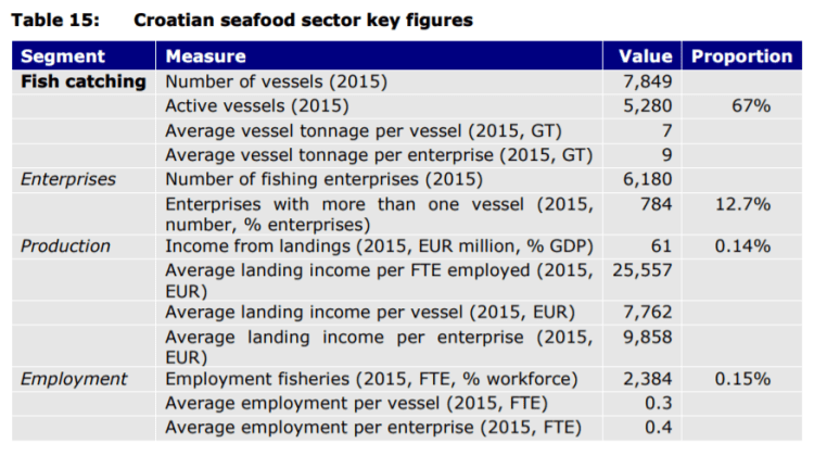 Table 15: Croatian seafood sector key figures