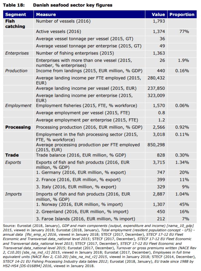 Table 18: Danish seafood sector key figures