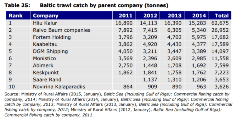 Table 25: Baltic trawl catch by parent company (tonnes)