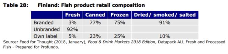 Table 28: Finland: Fish product retail composition