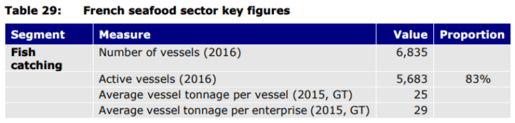 Table 29: French seafood sector key figures