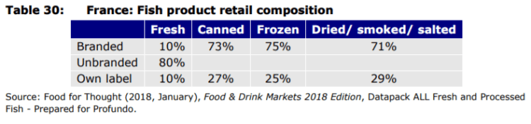 Table 30: France: Fish product retail composition