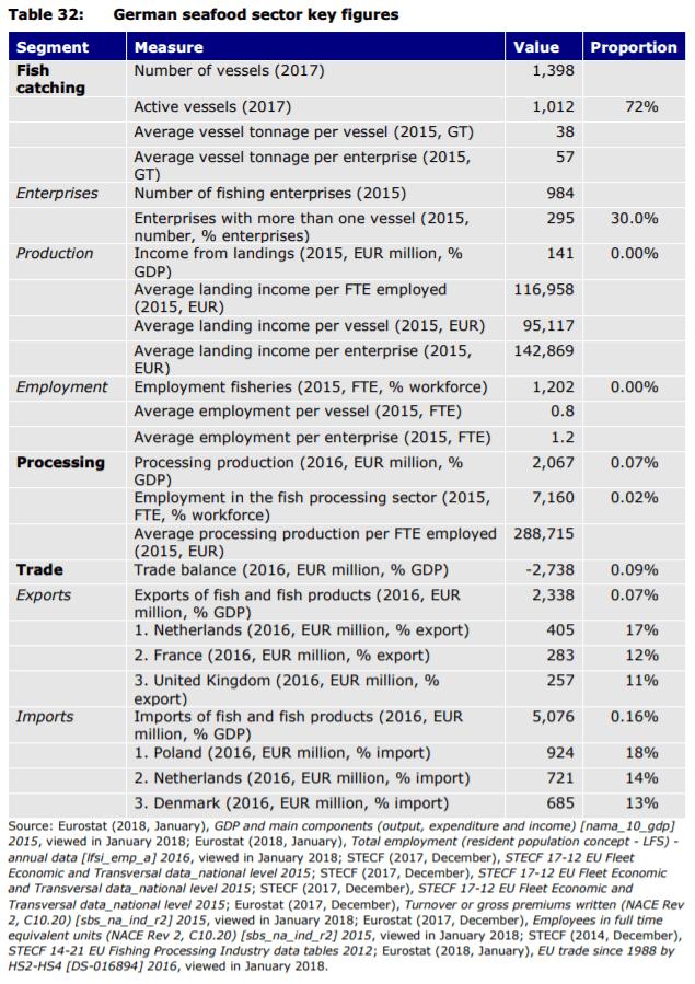 Table 32: German seafood sector key figures
