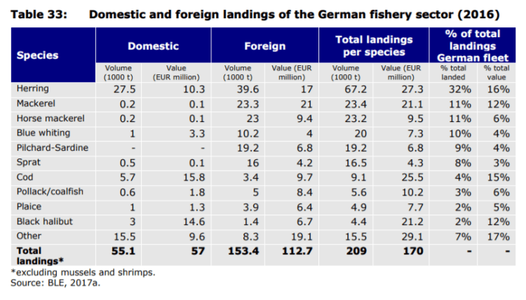 Table 33: Domestic and foreign landings of the German fishery sector (2016)