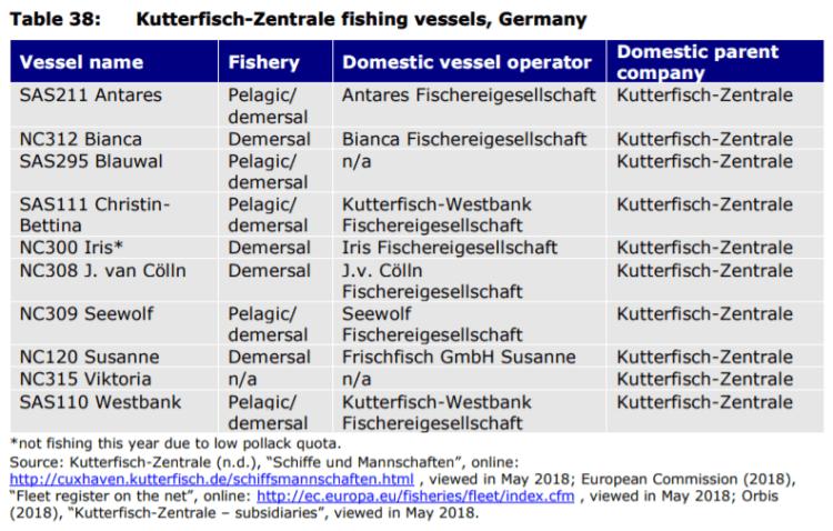Table 38: Kutterfisch-Zentrale fishing vessels, Germany