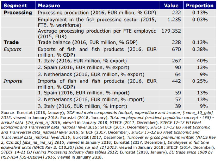 Table 40: Greek seafood sector key figures