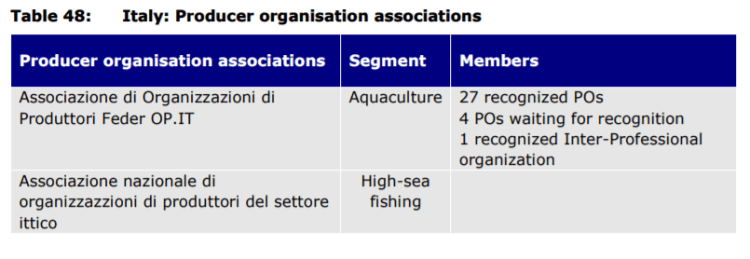 Table 48: Italy: Producer organisation associations