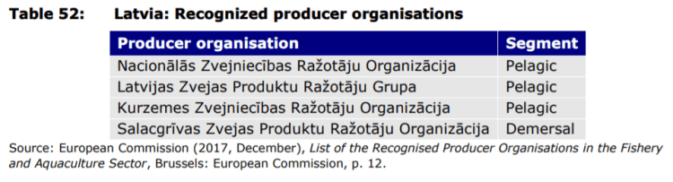 Table 52: Latvia: Recognized producer organisations